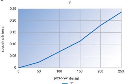 szybkozlacza_6600_przeplyw_5