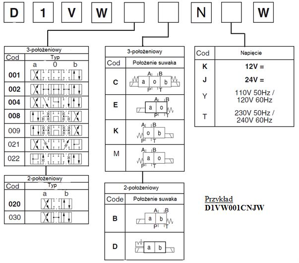 Rozdzielacz hydrauliczny elektrycznie sterowany typ D1VW - oznaczenia