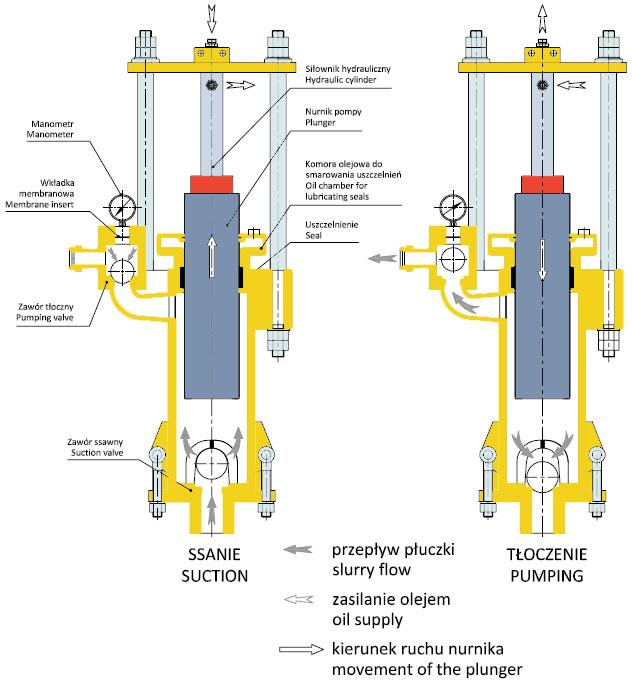 Pompy płuczkowe nurnikowe PPN - Budowa i zasada działania