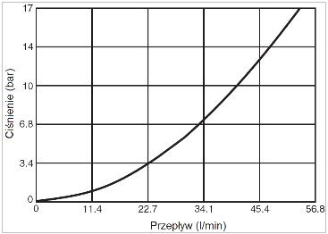 zawor_cisnieniowy_svh102_wykres