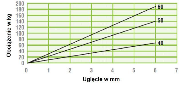 poduszka_wibroizolacyjna_btr_125_wykres