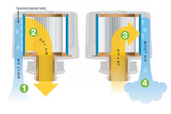 filtr oddechowy pochłaniacz wody - schemat