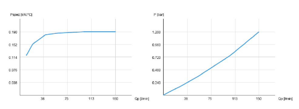 Powietrzna chłodnica oleju hydraulicznego ASA-0075 - wykresy