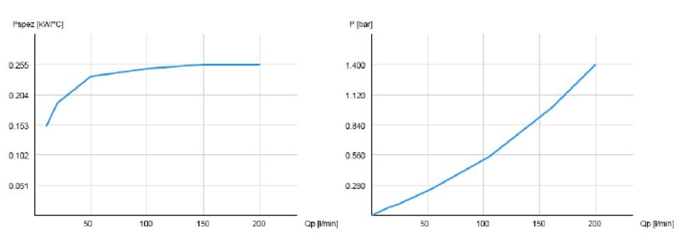 Powietrzna chłodnica oleju hydraulicznego ASA-0115 12VDC 24VDC - wykresy