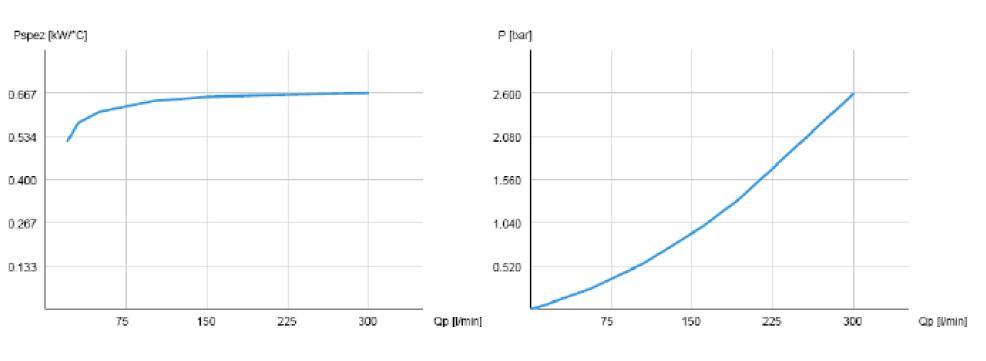 Powietrzna chłodnica oleju hydraulicznego ASA-0257 - wykresy
