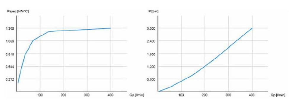 Powietrzna chłodnica oleju hydraulicznego ASA-0367 – silnik elektryczny 11 cm3 – 2000 obr/min - wykresy