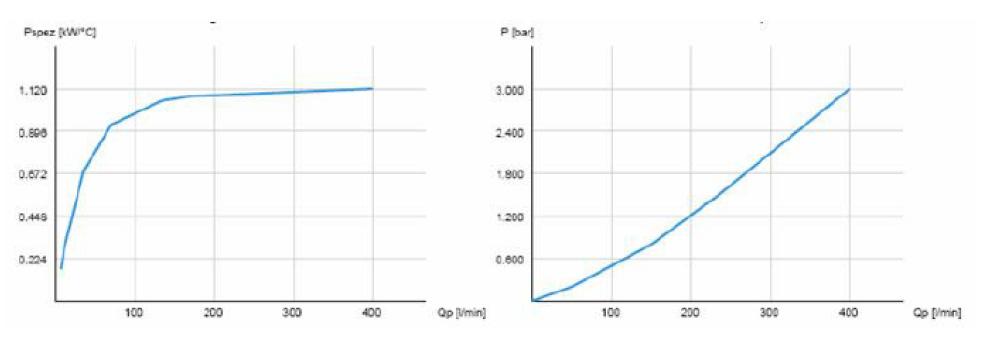 Powietrzna chłodnica oleju hydraulicznego ASA-0367 – silnik elektryczny 230/400V 50Hz - wykresy