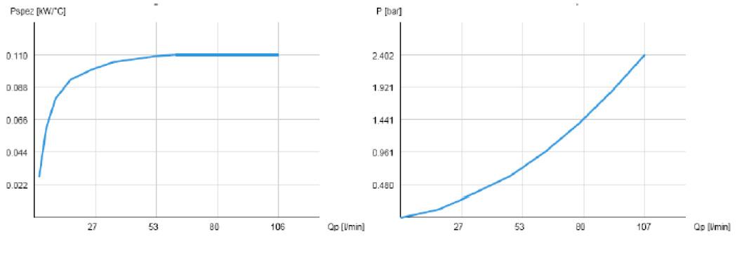 Powietrzna chłodnica oleju hydraulicznego ASA-TT06 - wykresy